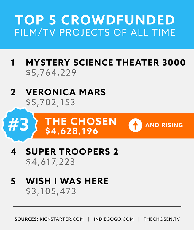 The Chosen - Top 5 Crowdfunding Film Projects