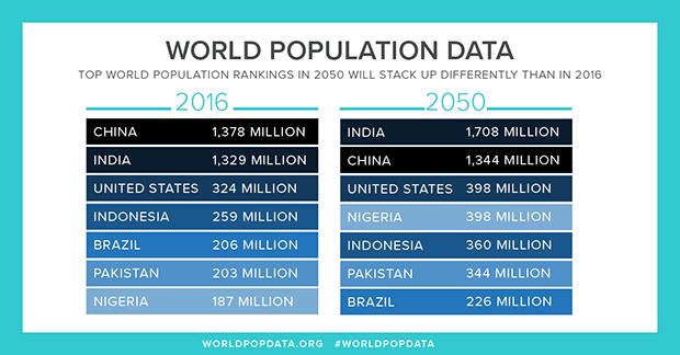 World Population Data Sheet 2016-PRB