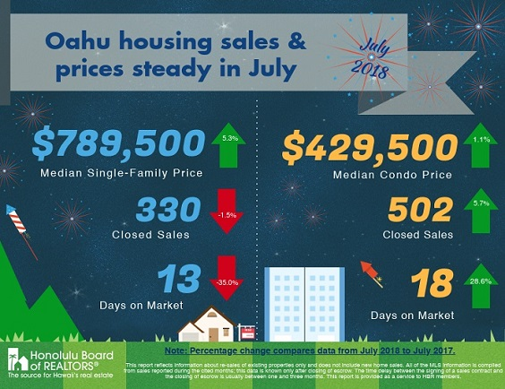 Oahu Real Estate Statistics July 2018