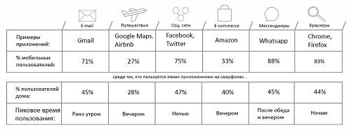 Статистика по использованию мобильных приложений