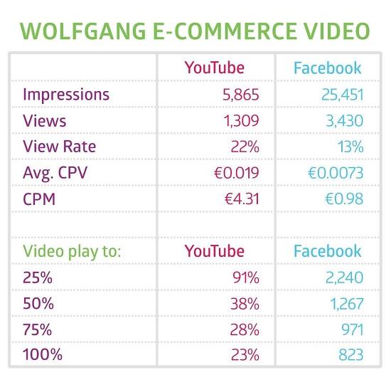 Из таблицы понятно, что большая часть аудитории на Facebook посмотрели только 25% видео