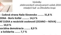 vysledky volieb