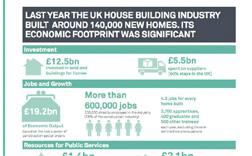 Housebuilding sectors stats