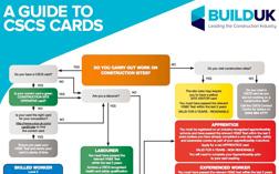CSCS cards