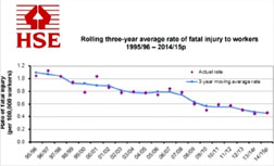 Chart of annual workplace fatality statistics