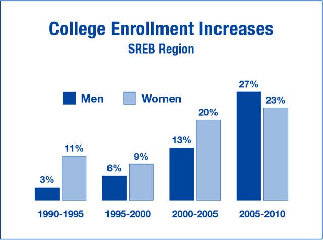 College enrollment increases by gender, 2010