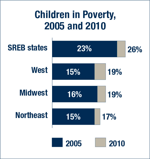 Children in poverty, by region, 2005 and 2010