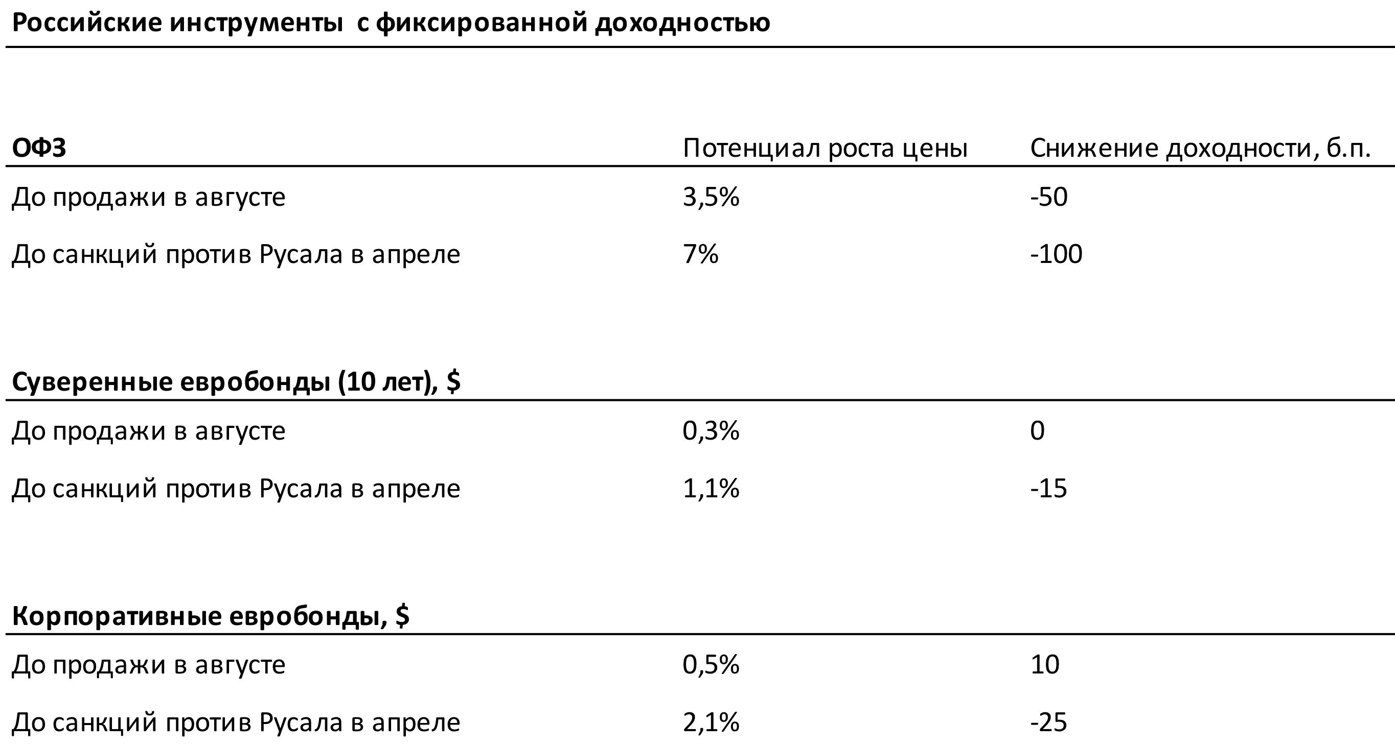 Российские инструменты с фиксированной доходностью