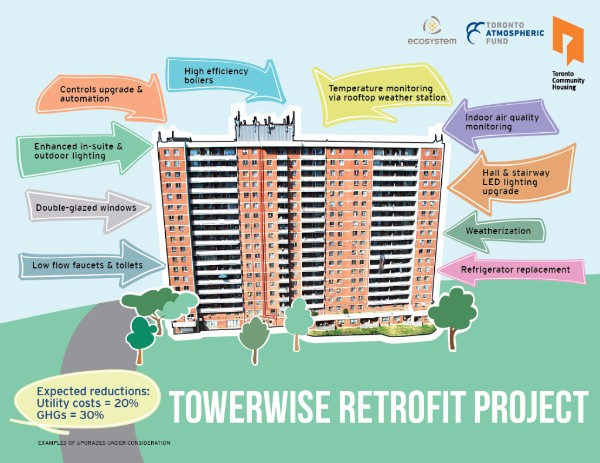 An infographic shows how retrofits will reduce utility costs in a Toronto Community Housing building.