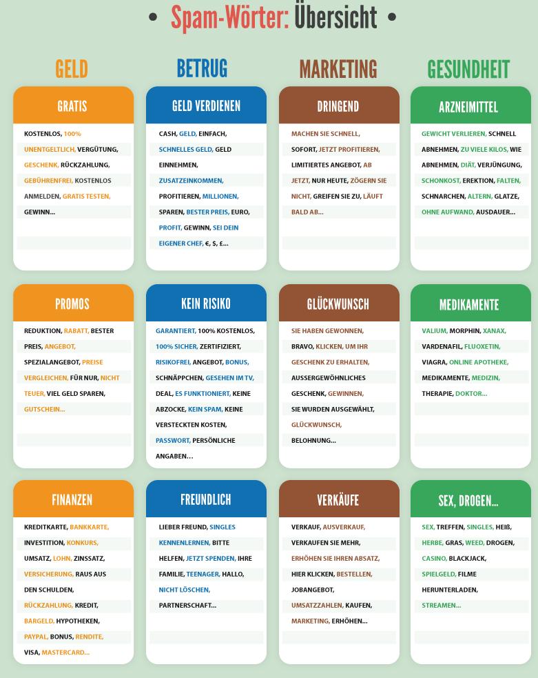 Infographic zu Spamwörtern