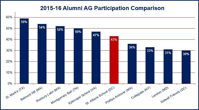 2015-16 Alumni AG Participation Comparison Chart