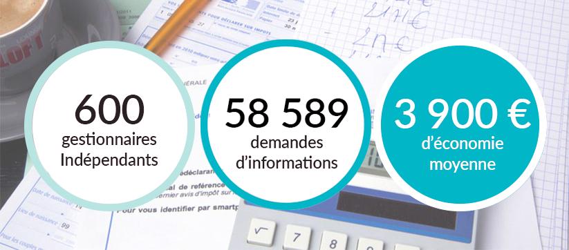 Nos chiffres clés : 600 gestionnaires indépendants, 58589 demandes d'informations, 3900 € d'économie d'impôts moyen