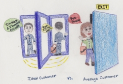 Ideal Customer vs. Average Customer