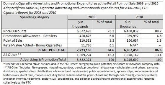 Domestic Cigarette Advertising and Promotional Expenditures at the Retail Point of Sale 2009 and 2010