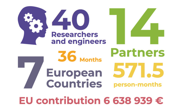 40 Researchers and engineers - 14 Partners - 7 European Countries - 36 Months - 571.5 person-months - EU contribution 6 638 939 €