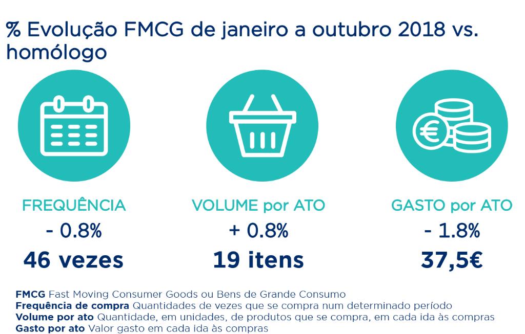 % FMCG de jan a out 2018 vs. período homólogo