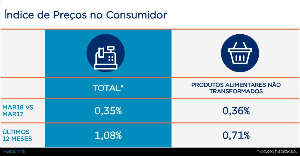 Tabela com índice de preços no consumidor