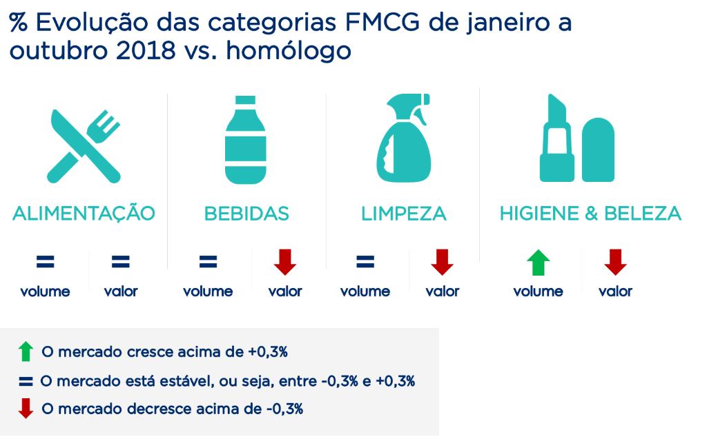 % Evolução das categorias FMCG de jan a out vs. período homólogo