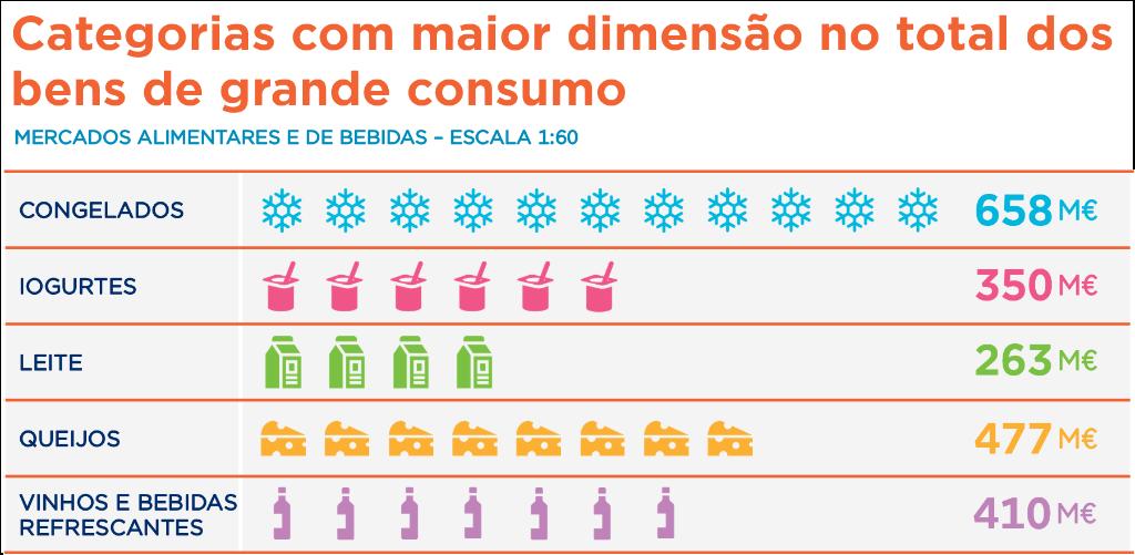 Categorias com maior dimensão no total dos bens de grande consumo