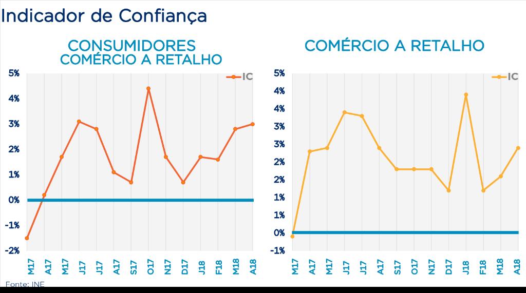 Gráficos com indicadores de confiança