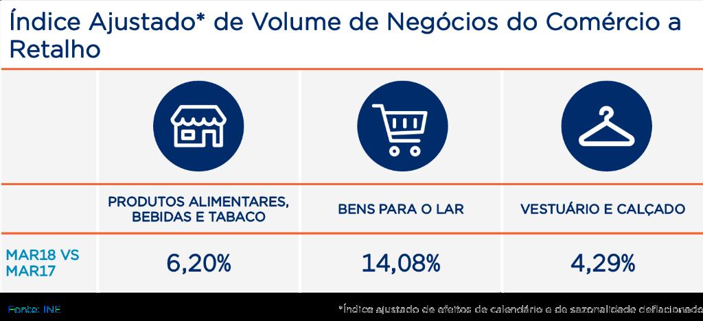 Tabela com índice ajustado de volume de negócios do comércio a retalho