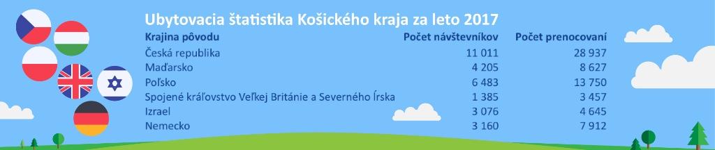 Ubytovacia statistika Kosickeho kraja za leto 2017