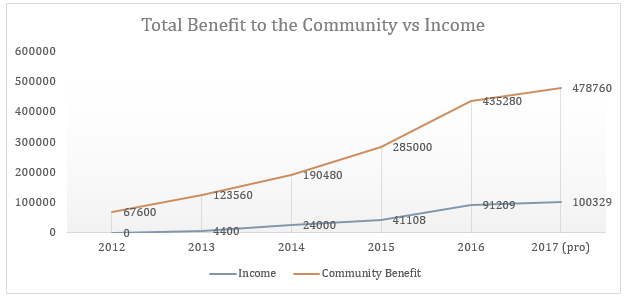 Graph showing the value to the community vs income for the CMC from 2012 to 2017.