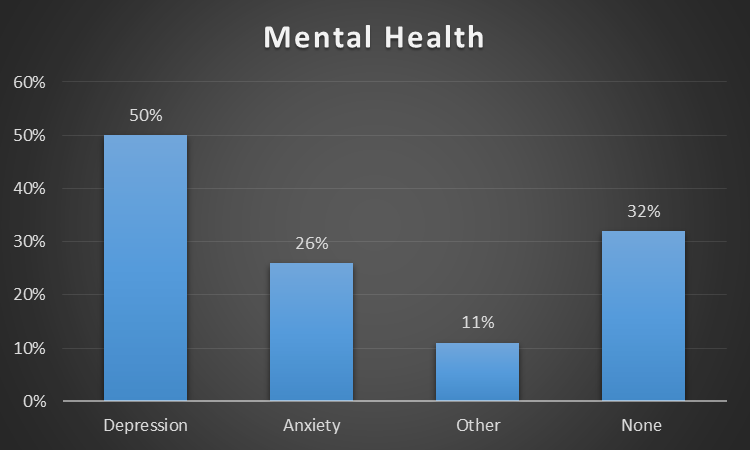 Bar chart showing the mental health conditions (or lack there of) experienced by CMC clients.