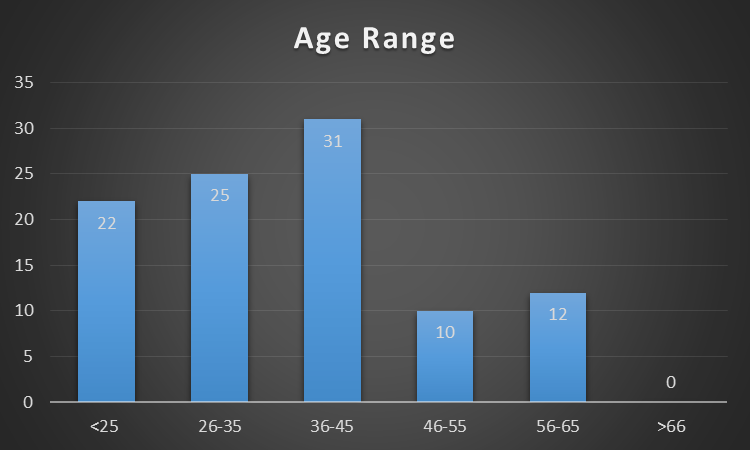 Bar chart showing that most of the CMC clients are under 45 years of age.