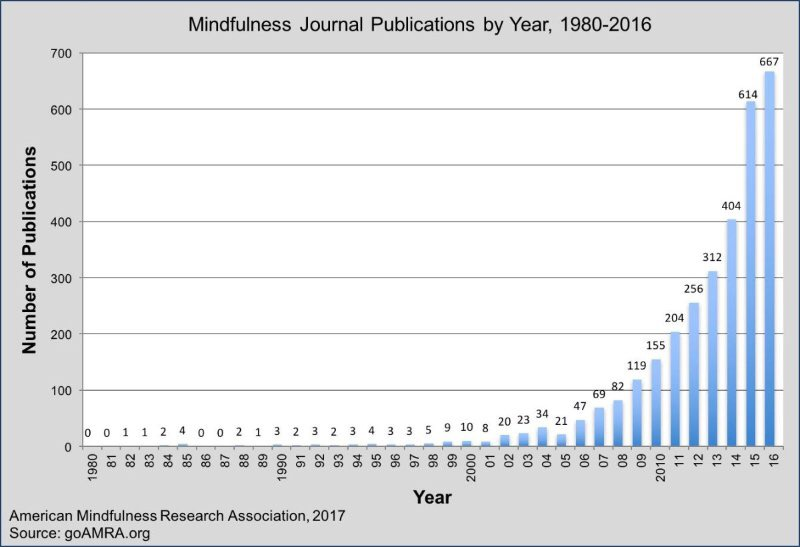 Mindfulness graph showing increase in publications to 1980 to 2016