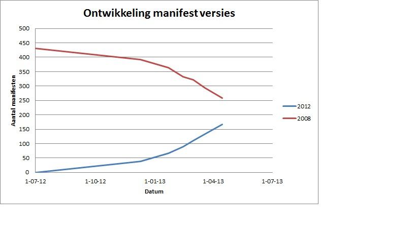 Stijgende lijn: in gebruik nemen van 2012 manifest door bronhouders