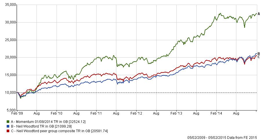Neil Woodford versus peers over last 6 years
