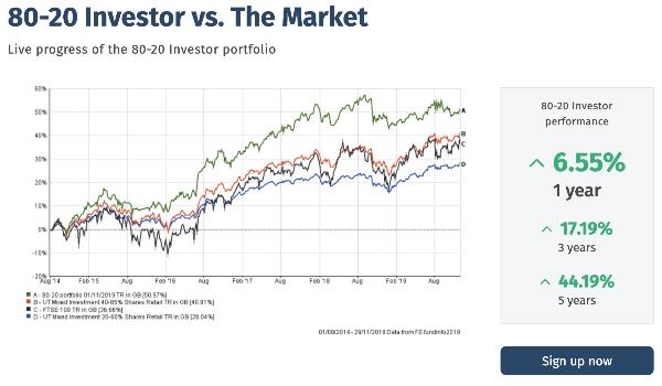 80-20 Investor