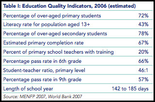 2007 Haitian Education Statistics