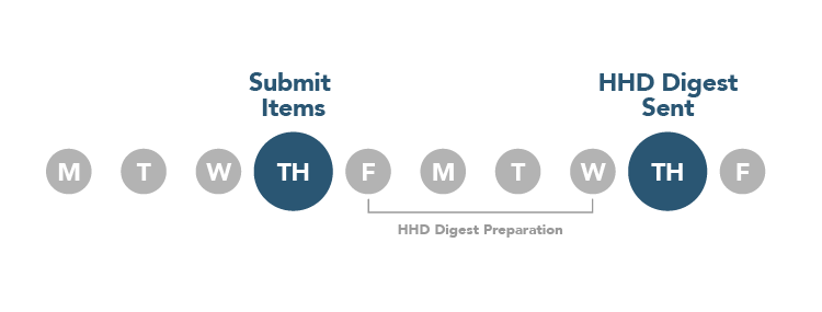 M, T, W, Th (Submit items), F, M, T, W, Th (HHD Digest Sent), F in circles.