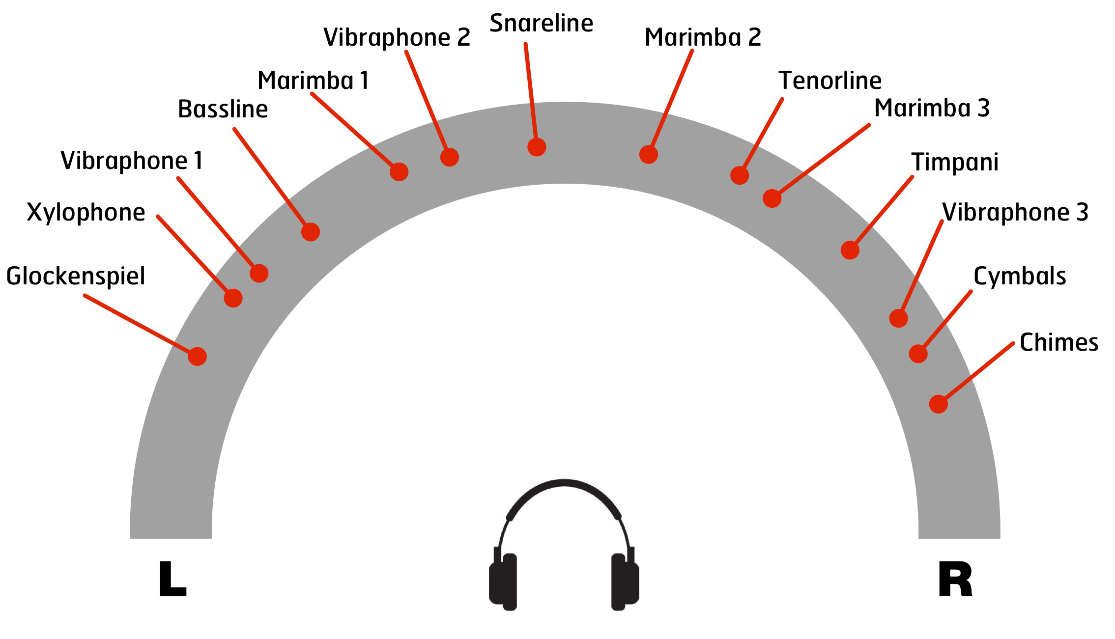 An example of how VDL instruments might be panned in a marching project.