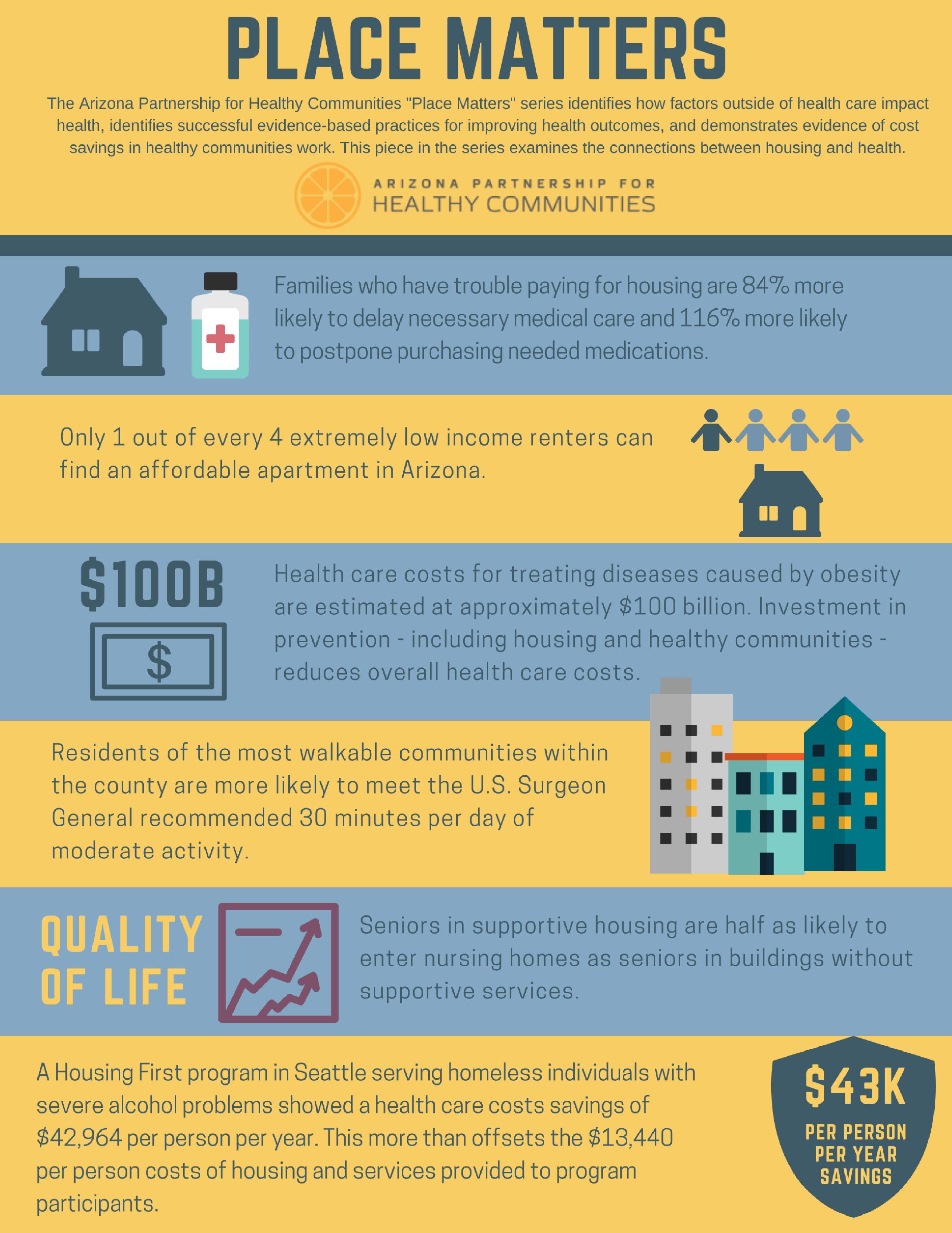 Health + Housing infographic