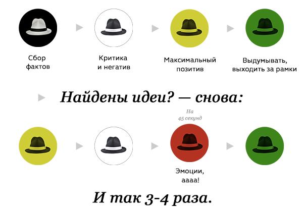 порядок выбора шляп де Боно в процессе решения задач