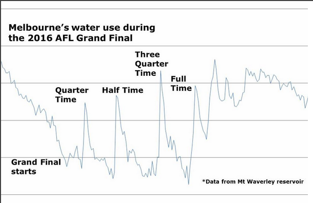 Melbourne's Water Use during the 2016 AFL Grand Final.
