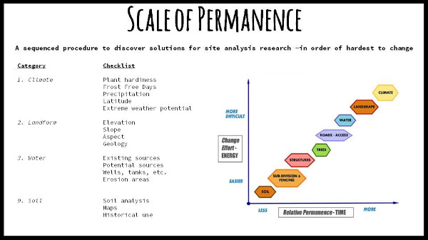 Scale of Permanence -article 1
