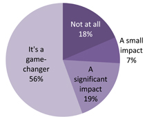 Poll Results: The Impact of Play Analytics