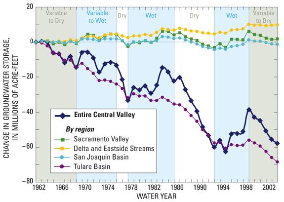 Aquifer Depletion in California