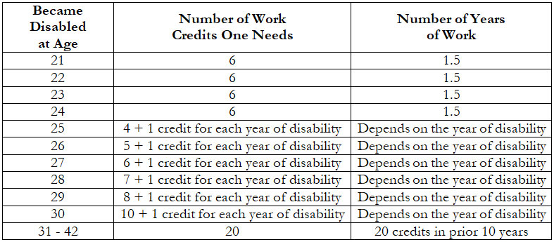 This chart shows the number of work credits necessary to be eligible for SSDI at each year from age 21 to age 30