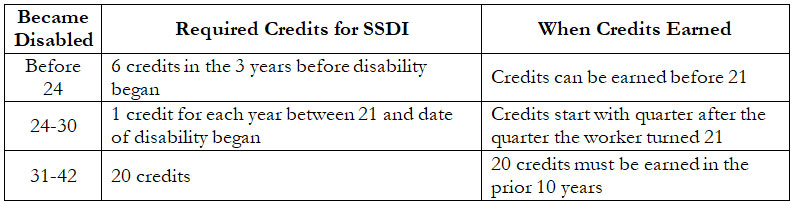 This chart shows the number of work credits earned in order to be eligible for SSDI benefits.