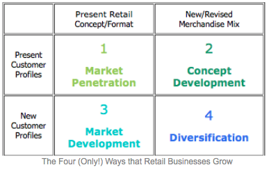 Dynamics of Retail Growth