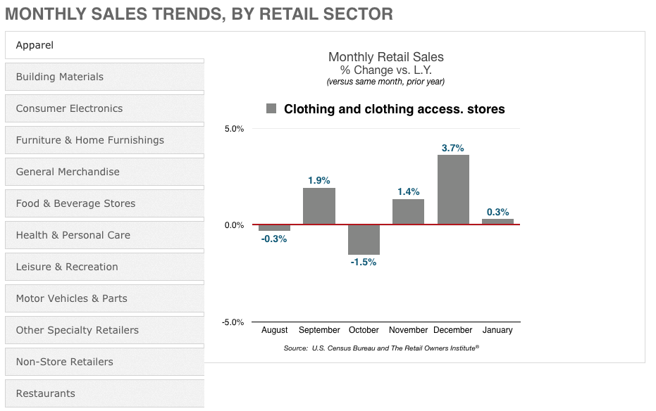 Monthly Retail Sales Trend Charts