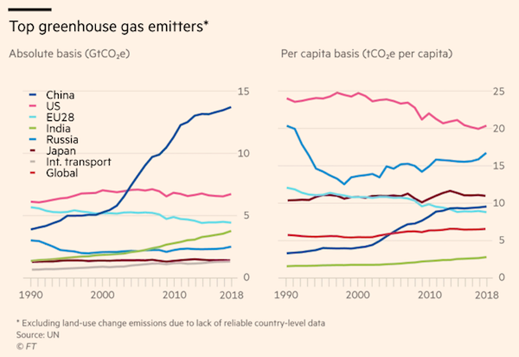 Financial Times Image - Greenhouse Gas Emitters