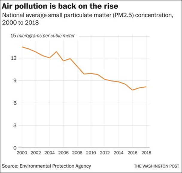 Washington Post Image - Air Pollution