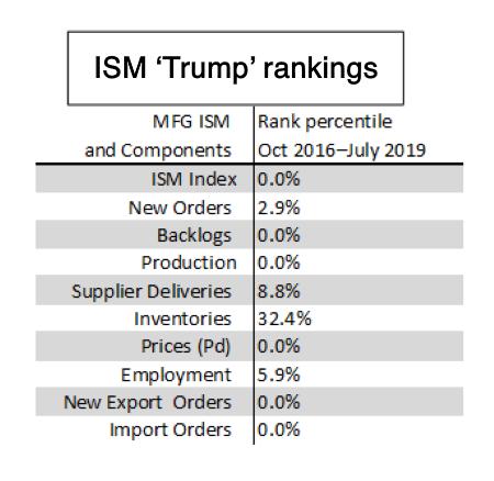 ISM 'Trump' rankings
