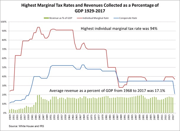 Variation in the highest marginal tax rates on tax revenues collected